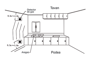 Senzor de gas PNI GD10
